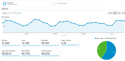 UK / EU Website Traffic / Visitors to increase search rank SEO