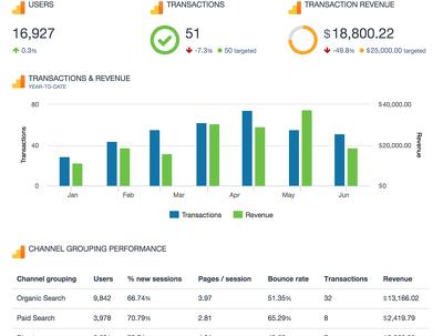 sEO and Google Analytics Audit