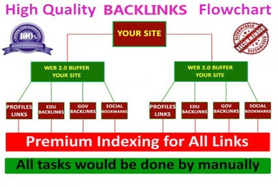 Build manually exclusive SEO Best Link Pyramid Service backlinks