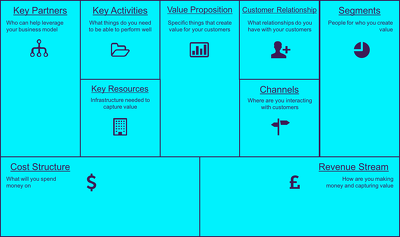 Create a Business Model Canvas for Your Company/Idea