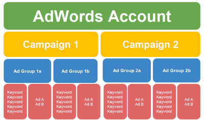 Set up your Adwords Account to attract your potential customers
