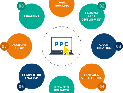 Do paid Marketing for you (PPC)
