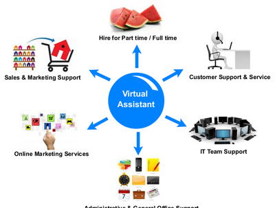provide 1 hour of Virtual Assistance/admin assistance,data entry