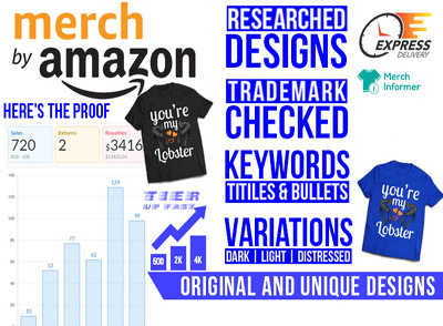 Do Profitable Merch By Amazon Design With Niche Research