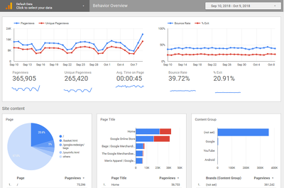 Google Data Studio Reports and Dashboards