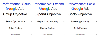 Audit AdWords (Google Ads) account +7 Googlers Official Manuals