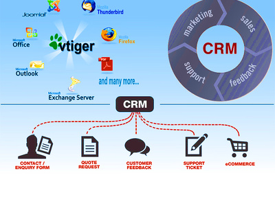 VTiger CRM consultancy for 1 hour
