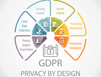 Audit WordPress website for GDPR Compliance