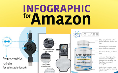 Create Stunning Infographic For Your Amazon Products
