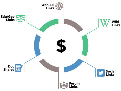 Create PREMIUM LINK WHEEL Package - Dominate Google Now