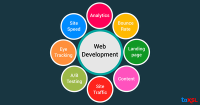 Design and Develop a Mobile Responsive Website