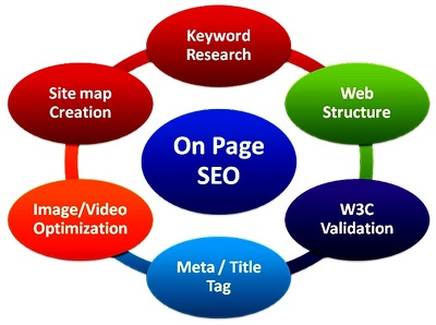 Provide advance onpage seo for shopify and wordpress