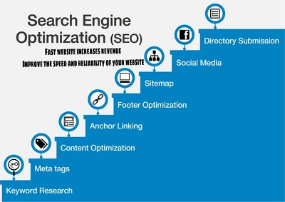 On Page Search Engine Optimization SEO For Search Engine Ranking