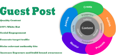Boost Organic Ranking with 15000+ Websites For Guest Sites