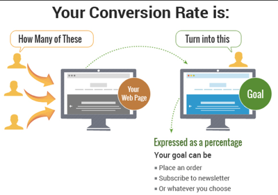 5hrs of conversion rate optimization analysis and documentation