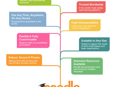 Moodle eLearning interactive course Design and develop