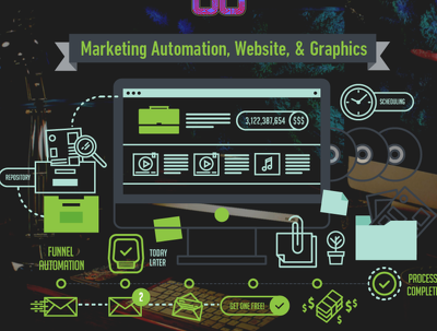 Build a fully automated marketing funnel