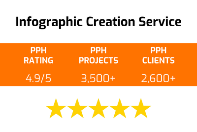 Provide an infographic creation service