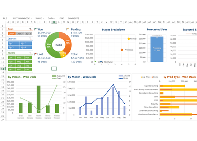 Create Excel Dashboard @ $20 per hour