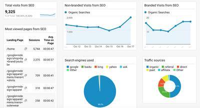 Google analytics & Google Dashboard setup for website reporting.