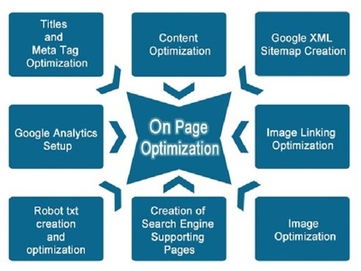 Website Audit OR On Page SEO (All Issues Fixed) - SEO Friendly