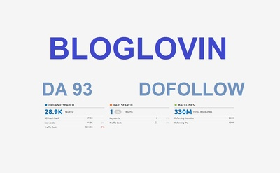 Guest Post On Bloglovin DA93 Dofollow Link