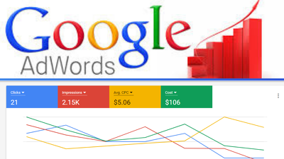 Create, fix and optimize your Google AdWords