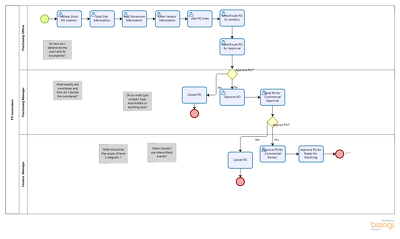 Coach you on Process Modeling and BPMN