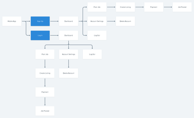Create flowcharts for your mobile app