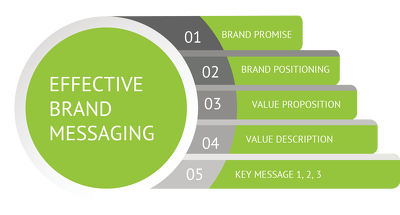 Develop top class full brand messages that sell with details