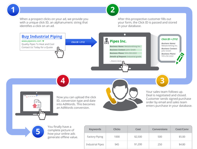 Do Google Adwords To Generate Sales For Your Business