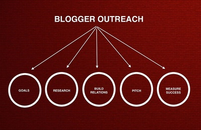 Provide you the Blogger Outreach Service.