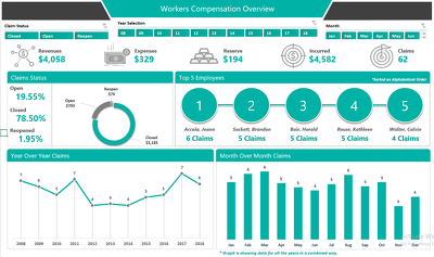 Design a Premium Quality Dashboard for Workers Compensation