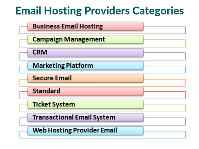 Generate database of all email hosting provider