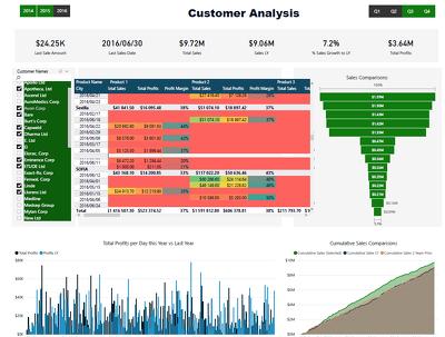 Design Power BI dashboard and setup data structure