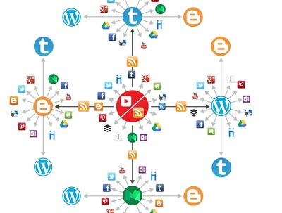 Create powerful automated social media IFTTT syndication network