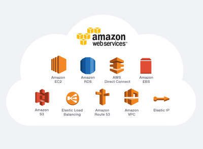 Setup your website with SSL on Amazon Web Services (AWS)