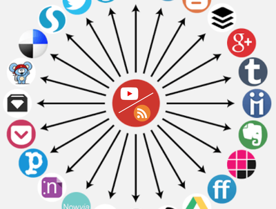 setup powerful automated social media network for your business