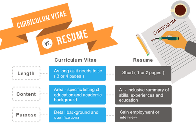 Write And Update Professional Resume And CV ,Cover Letter