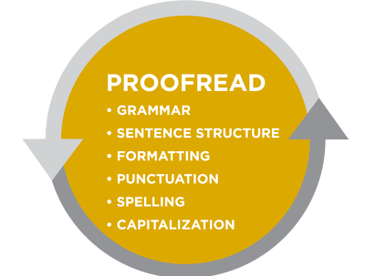 I can copywrite and proofread up to 4 website pages