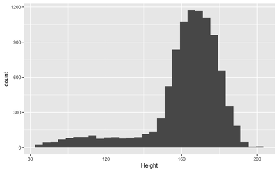Analyse data in R
