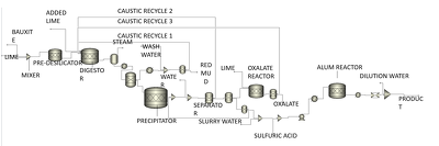 Simulate chemical engineering problems