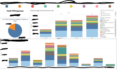 Build Tableau dashboards from your data set