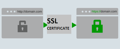 Fix Or Install SSL On Webserver With Complete Green Padlo
