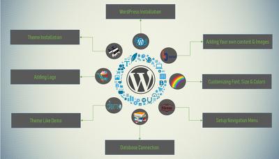 Setup And Install Wordpress Theme Exactly Like Demo