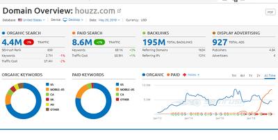 Guest Post on Houzz.com - DA 90 - Home Improvement Industry