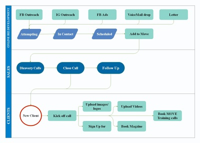 Redesign flow charts using MS VIsio and E_Draw