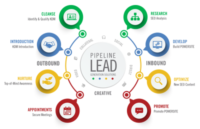 Do lead Generation