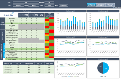 Develop an interactive high quality Excel dashboard/Scorecard