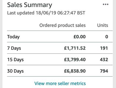 I Will Write Your SEO Optimized Amazon Product Description